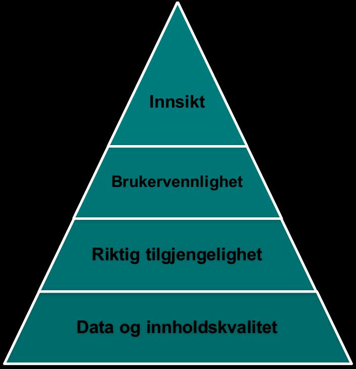 behovspyramiden.png