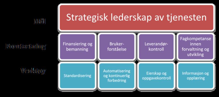 Strategisk lederskap av tjenesten